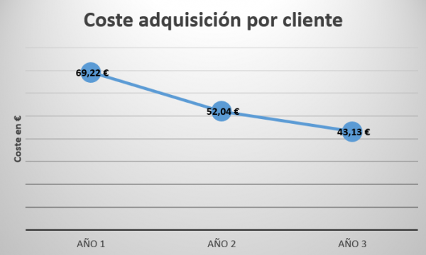 Coste adquisición cliente