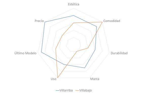 Mapa de atributos de prueba