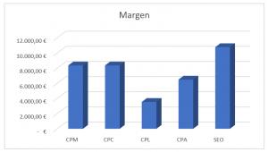 gráfico margen acciones marketing digital