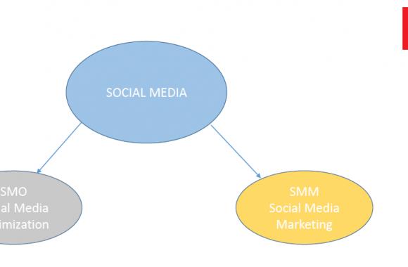 clasificación clásica del social media