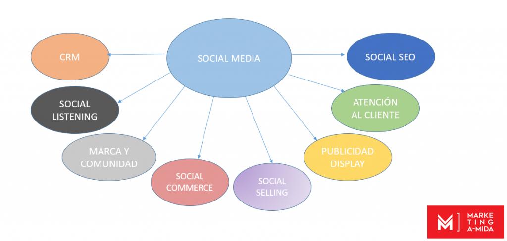 clasificación actual del social media