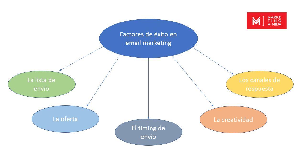 factores de éxito en email marketing