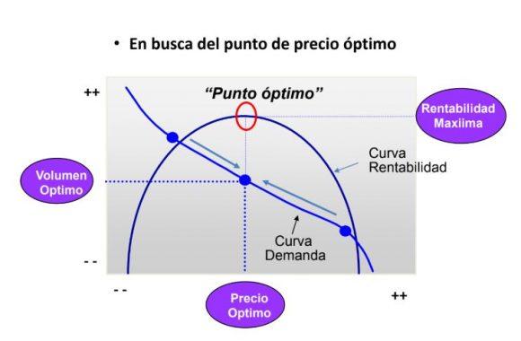 gráfico precio-demanda