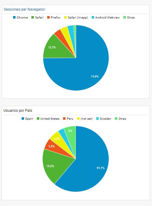 gráficos de Google Analytics con filtros