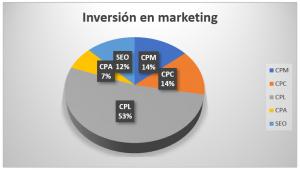 inversión en marketing